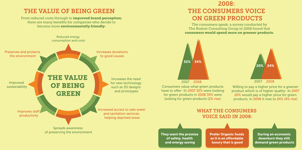 Check out greenbiz.com's infographic on how going green can help your company.  Click to read the full article!