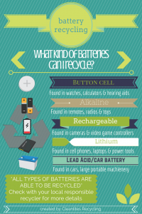 Battery Recycling- Cleanlites