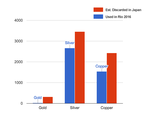 The approximate metal used in Rio 2016 Olympics vs. what Japanese consumers and manufacturers are thought to discard of annually (copper is the major metal present in bronze)